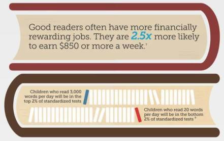 infographic good readers